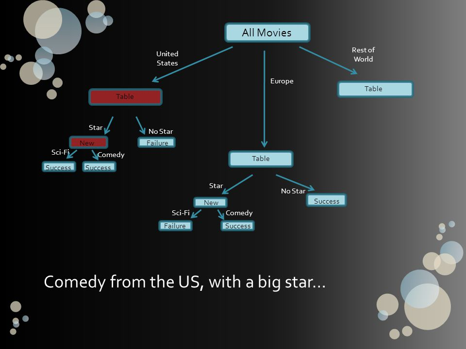 All Movies United States Europe Rest of World Table Star No Star Sci-Fi Comedy NewFailure Success Star No Star Sci-FiComedy New FailureSuccess Table C
