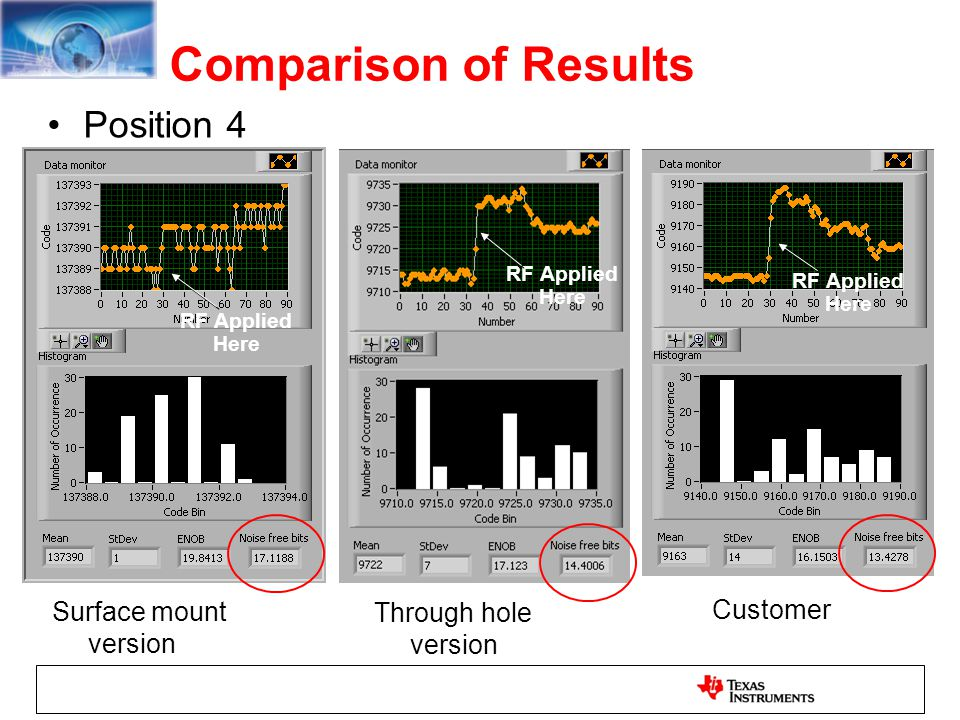 Comparison of Results Position 4 Surface mount version Through hole version Customer RF Applied Here