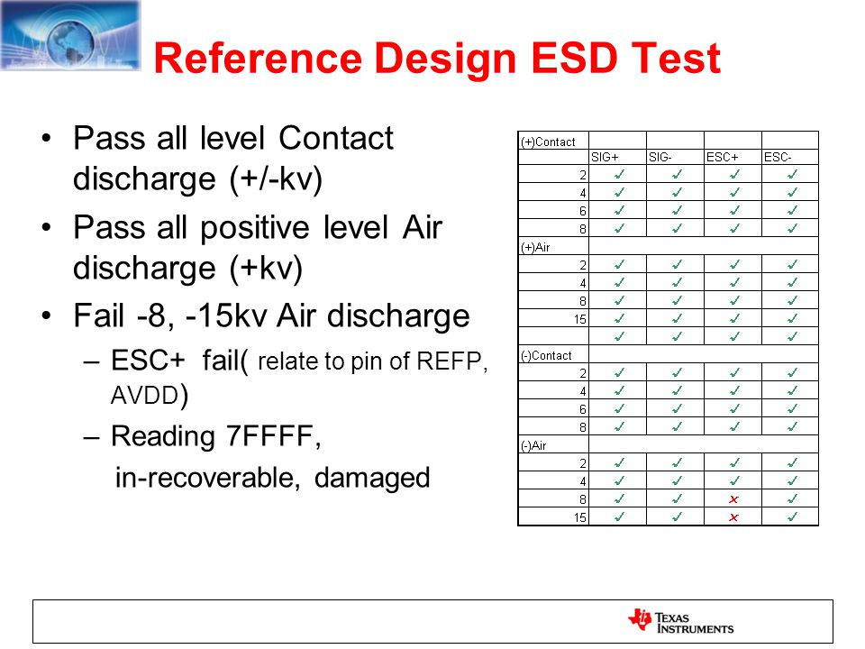 Reference Design ESD Test Pass all level Contact discharge (+/-kv) Pass all positive level Air discharge (+kv) Fail -8, -15kv Air discharge –ESC+ fail