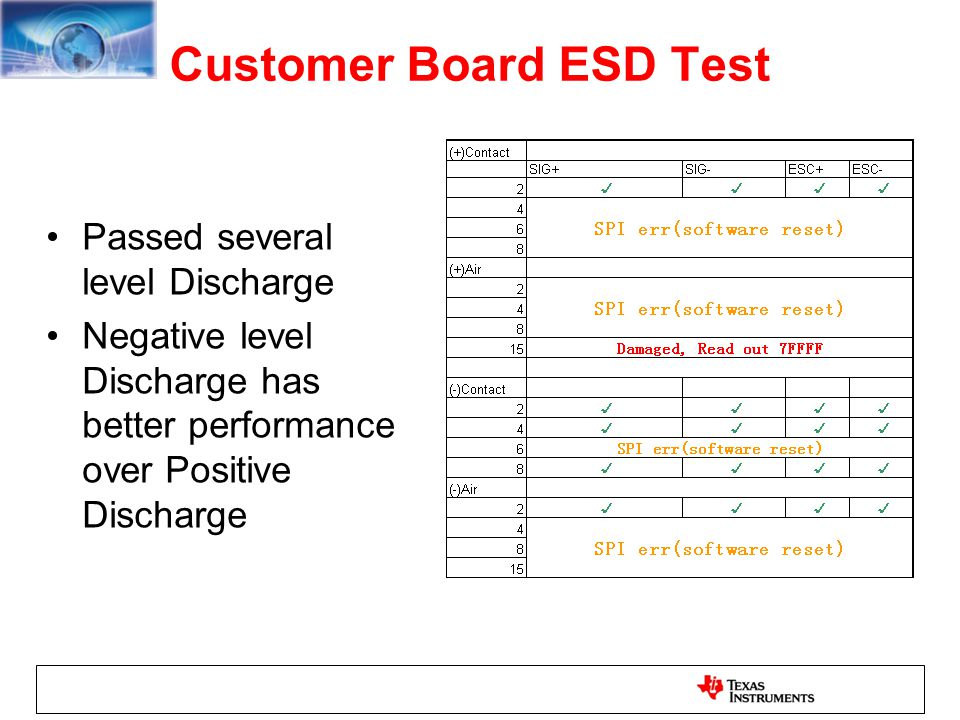 Customer Board ESD Test Passed several level Discharge Negative level Discharge has better performance over Positive Discharge
