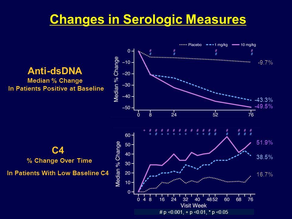 Changes in Serologic Measures Anti-dsDNA Median % Change In Patients Positive at Baseline C4 % Change Over Time In Patients With Low Baseline C4 -43.3% -49.5% -9.7% 38.5% 51.9% 16.7% # p <0.001, + p <0.01, * p <0.05