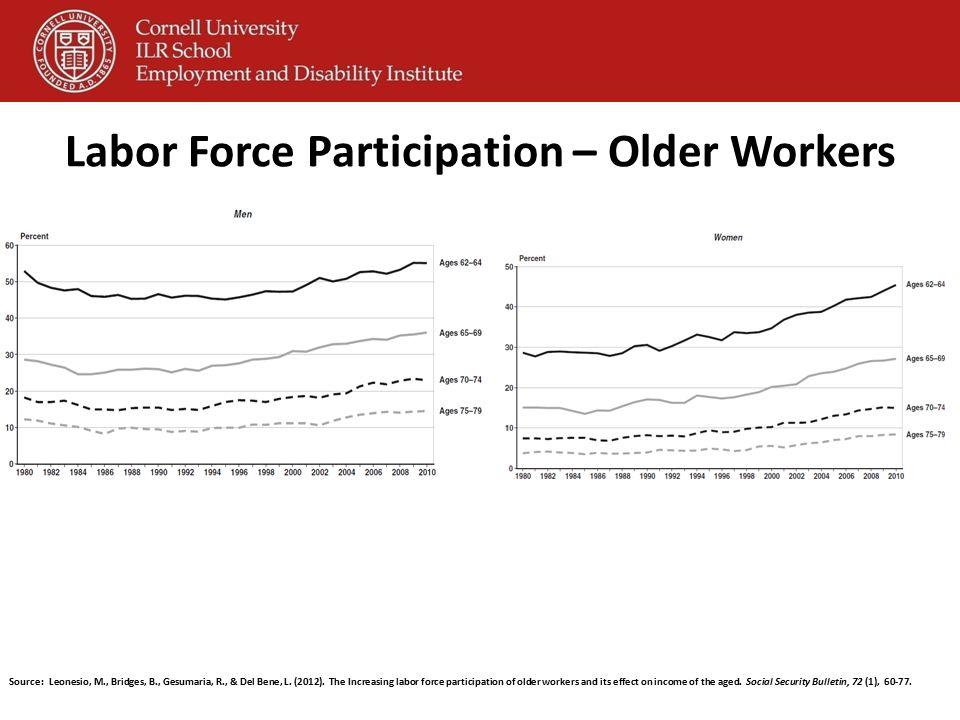 Labor Force Participation – Older Workers Source: Leonesio, M., Bridges, B., Gesumaria, R., & Del Bene, L. (2012). The Increasing labor force particip