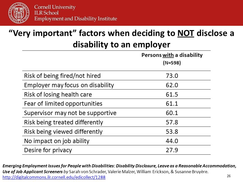 """Very important"" factors when deciding to NOT disclose a disability to an employer 26 Persons with a disability (N=598) Risk of being fired/not hired7"