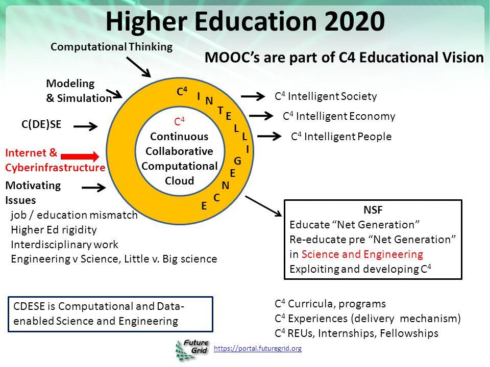 https://portal.futuregrid.org C 4 Continuous Collaborative Computational Cloud C4C4 I N T E L I G L E N C E Motivating Issues job / education mismatch Higher Ed rigidity Interdisciplinary work Engineering v Science, Little v.