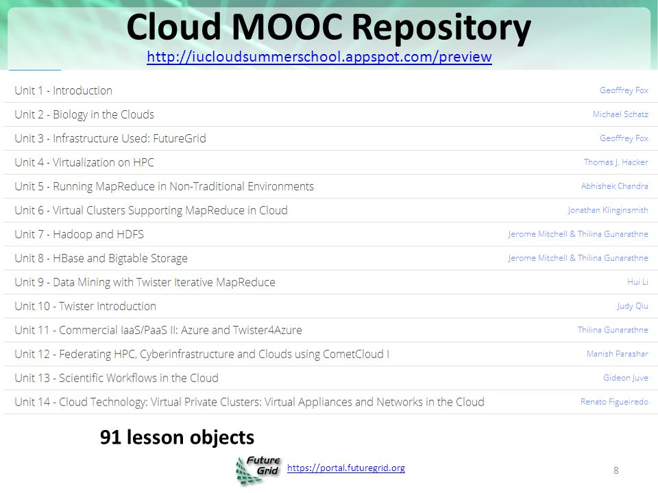 https://portal.futuregrid.org Customizable MOOC's II The 3-15 minute Video over PowerPoint of MOOC lesson object's is easy to re-use Qiu (IU)and Hayden (ECSU Elizabeth City State University) will customize a module – Starting with Qiu's cloud computing course at IU – Adding material on use of Cloud Computing in Remote Sensing (area covered by ECSU course) This is a model for adding cloud curricula material to diverse set of universities Defining how to support computing labs associated with MOOC's with FutureGrid or appliances + Virtual Box – Appliances scale as download to student's client – Virtual machines essential 9
