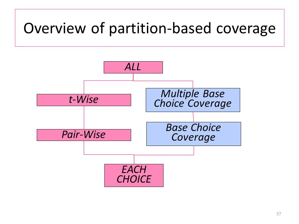 Overview of partition-based coverage 37 EACH CHOICE ALL t-Wise Multiple Base Choice Coverage Pair-Wise Base Choice Coverage
