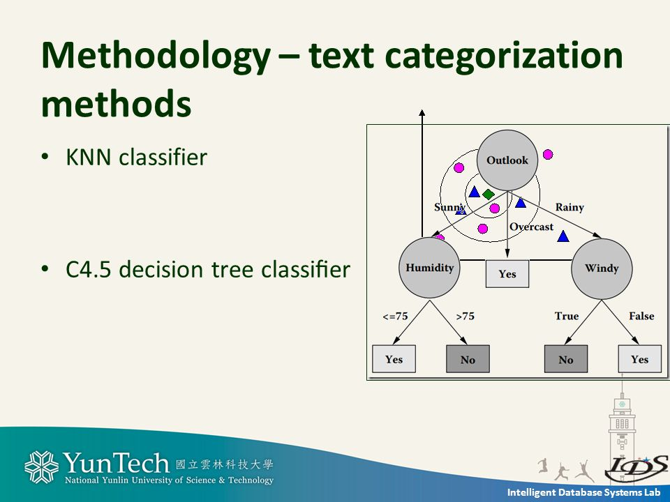 Intelligent Database Systems Lab Methodology – text categorization methods KNN classifier C4.5 decision tree classifier