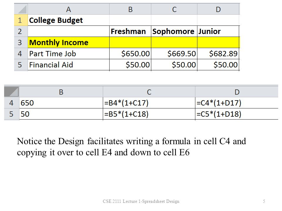 CSE 2111 Lecture 1-Spreadsheet Design5 Notice the Design facilitates writing a formula in cell C4 and copying it over to cell E4 and down to cell E6