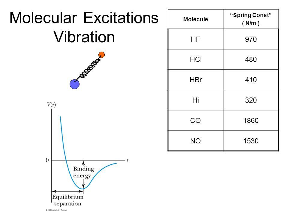 "Molecular Excitations Vibration Molecule ""Spring Const"" ( N/m ) HF970 HCl480 HBr410 Hi320 CO1860 NO1530"