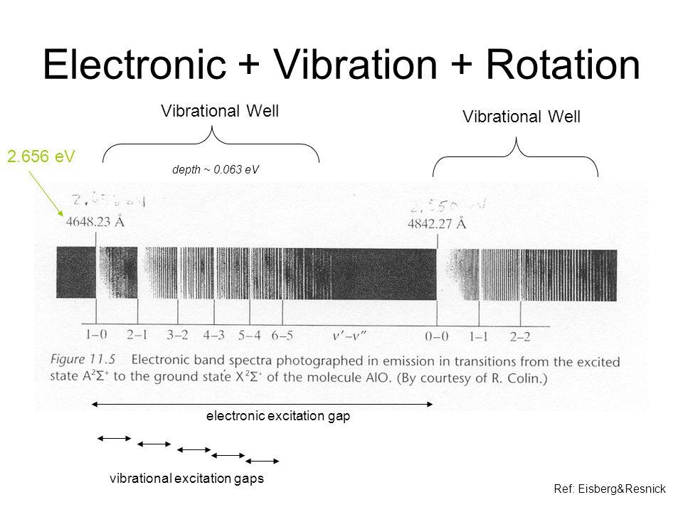 Electronic + Vibration + Rotation 2.656 eV electronic excitation gap vibrational excitation gaps Vibrational Well depth ~ 0.063 eV Ref: Eisberg&Resnic