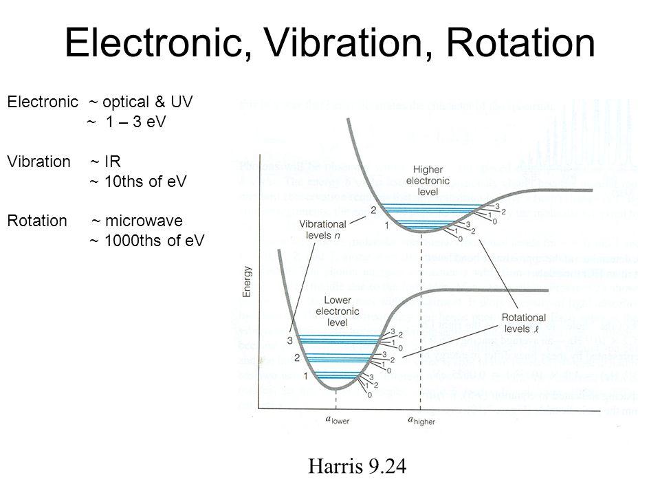 Electronic, Vibration, Rotation Electronic ~ optical & UV ~ 1 – 3 eV Vibration ~ IR ~ 10ths of eV Rotation ~ microwave ~ 1000ths of eV Harris 9.24