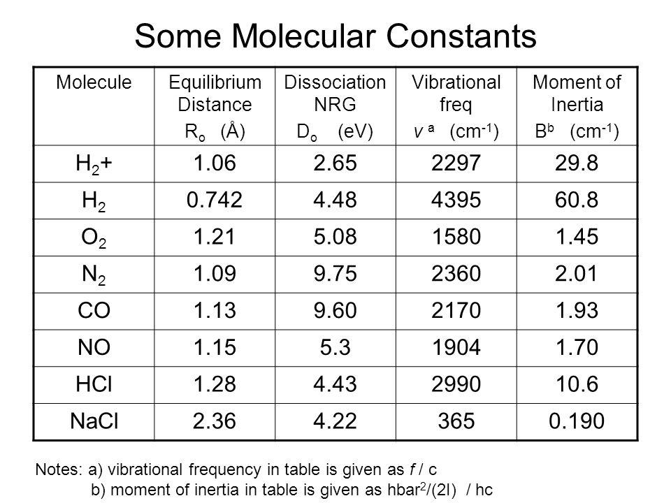 Some Molecular Constants MoleculeEquilibrium Distance R o (Å) Dissociation NRG D o (eV) Vibrational freq v a (cm -1 ) Moment of Inertia B b (cm -1 ) H