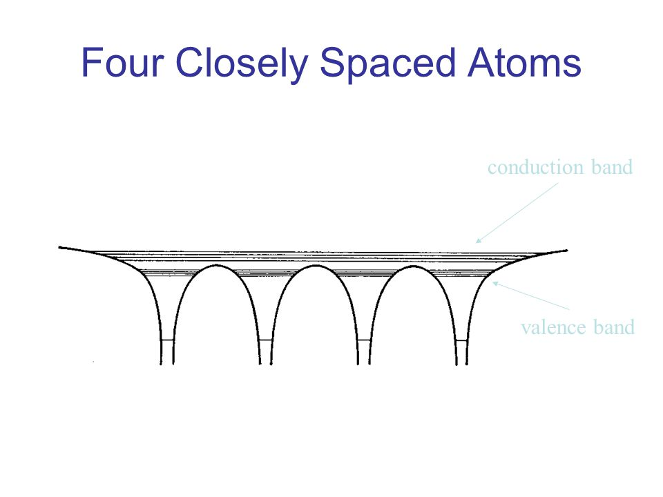 Four Closely Spaced Atoms valence band conduction band