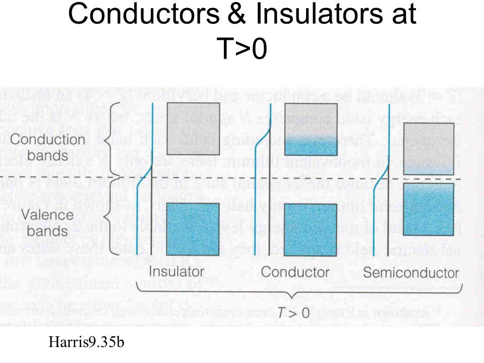 Conductors & Insulators at T>0 Harris9.35b