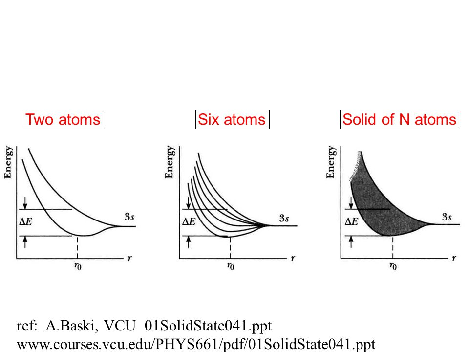 Solid of N atomsTwo atomsSix atoms ref: A.Baski, VCU 01SolidState041.ppt www.courses.vcu.edu/PHYS661/pdf/01SolidState041.ppt