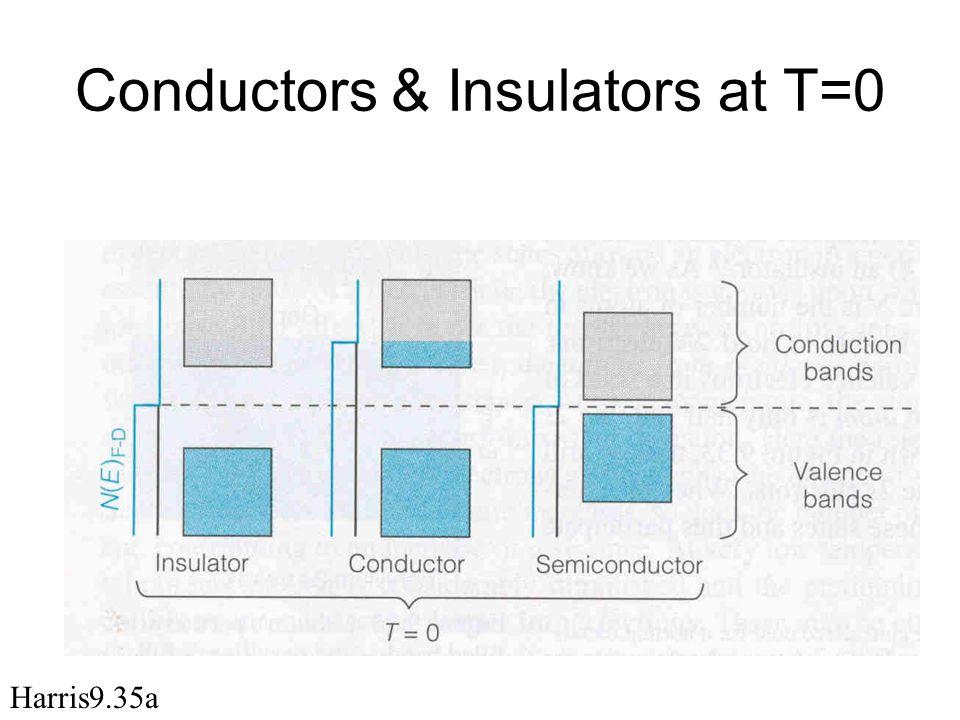 Conductors & Insulators at T=0 Harris9.35a