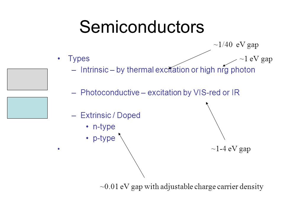 Semiconductors Types –Intrinsic – by thermal excitation or high nrg photon –Photoconductive – excitation by VIS-red or IR –Extrinsic / Doped n-type p-