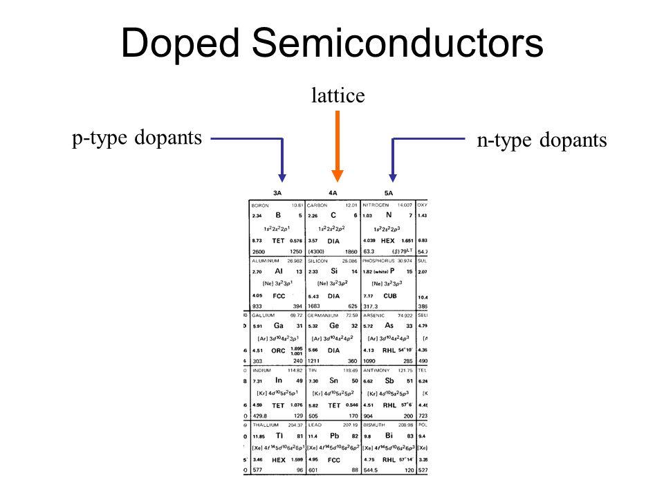 Doped Semiconductors lattice p-type dopants n-type dopants