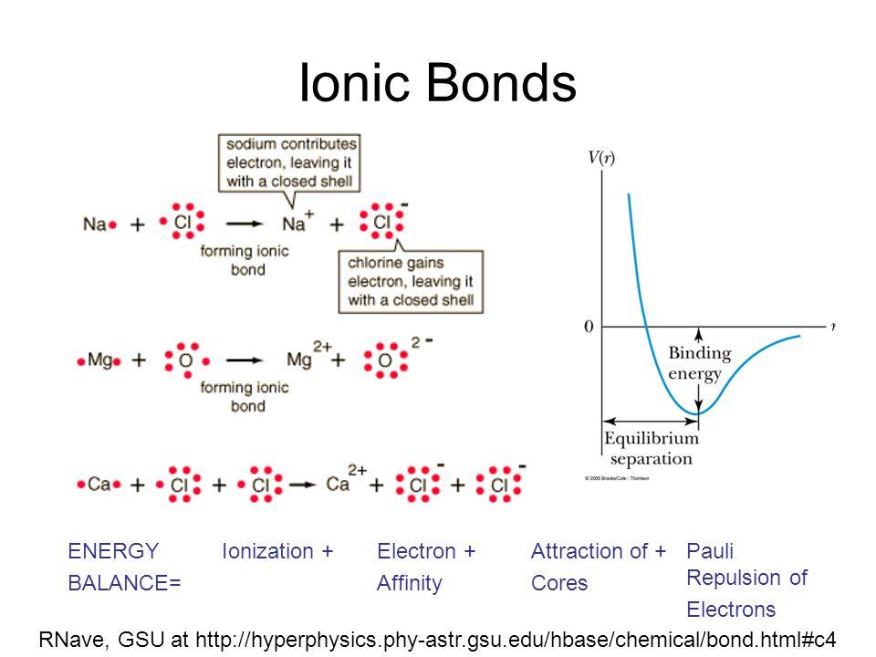 Ionic Bonds RNave, GSU at http://hyperphysics.phy-astr.gsu.edu/hbase/chemical/bond.html#c4 ENERGY BALANCE= Ionization +Electron + Affinity Attraction