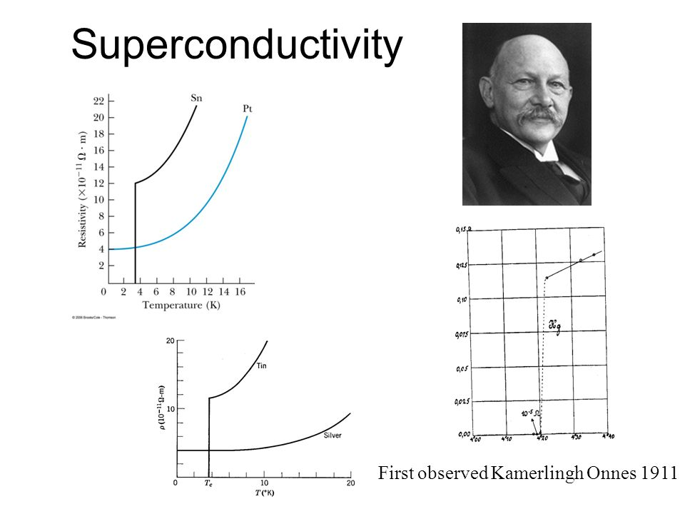 First observed Kamerlingh Onnes 1911 Superconductivity