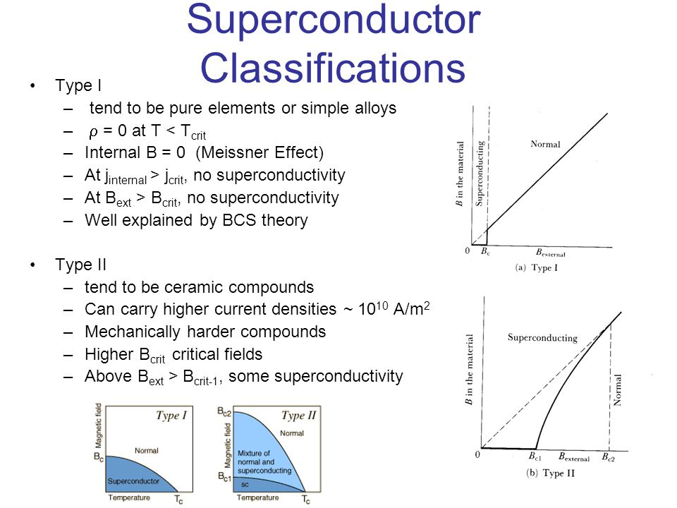 Superconductor Classifications Type I – tend to be pure elements or simple alloys –  = 0 at T < T crit –Internal B = 0 (Meissner Effect) –At j intern