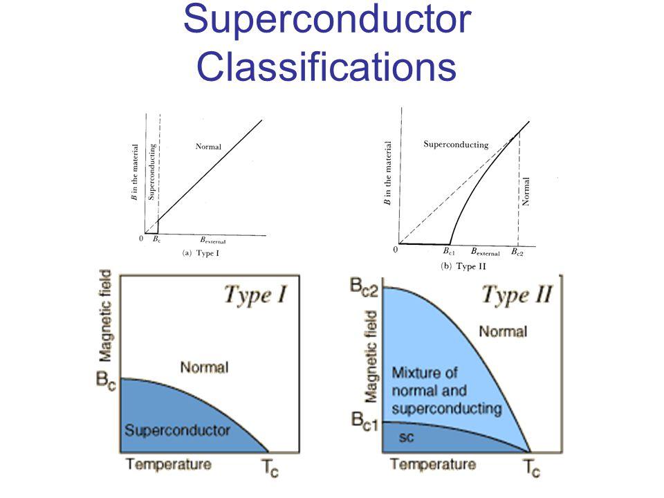 Superconductor Classifications