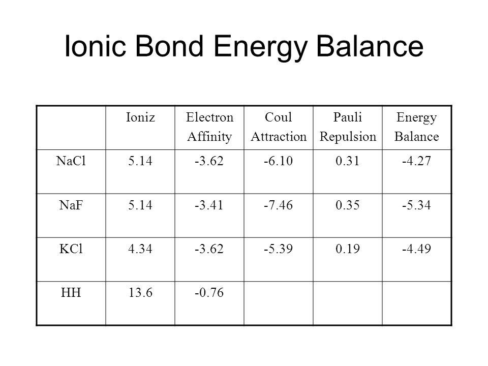Ionic Bond Energy Balance IonizElectron Affinity Coul Attraction Pauli Repulsion Energy Balance NaCl5.14-3.62-6.100.31-4.27 NaF5.14-3.41-7.460.35-5.34
