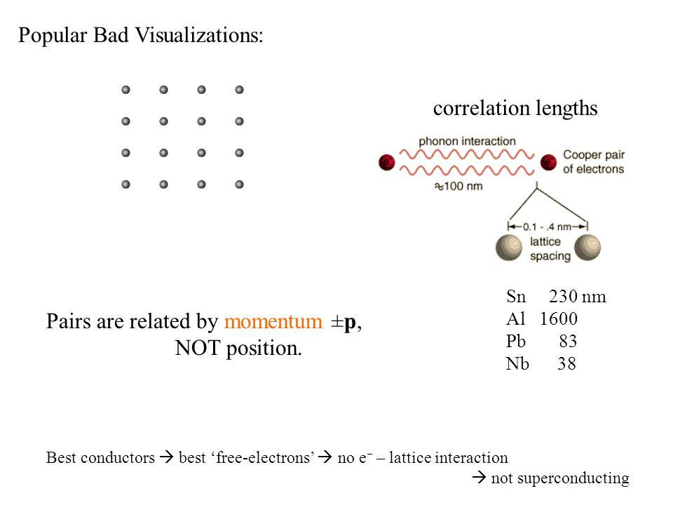 Sn 230 nm Al 1600 Pb 83 Nb 38 Best conductors  best 'free-electrons'  no e  – lattice interaction  not superconducting Popular Bad Visualizations: