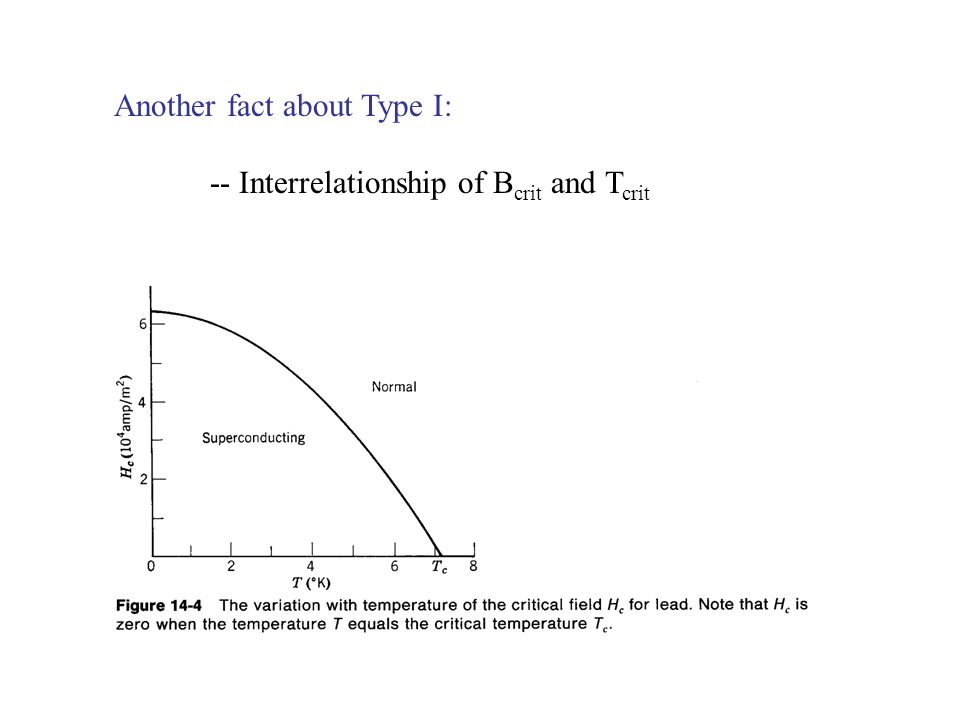 Another fact about Type I: -- Interrelationship of B crit and T crit