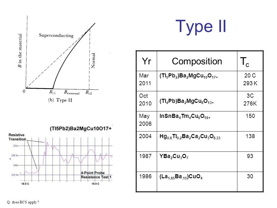 Type II Q: does BCS apply ? YrComposition TcTc Mar 2011 (Tl 5 Pb 2 )Ba 2 MgCu 10 O 17+ 20 C 293 K Oct 2010 (Tl 4 Pb)Ba 2 MgCu 8 O 13+ 3C 276K May 2006