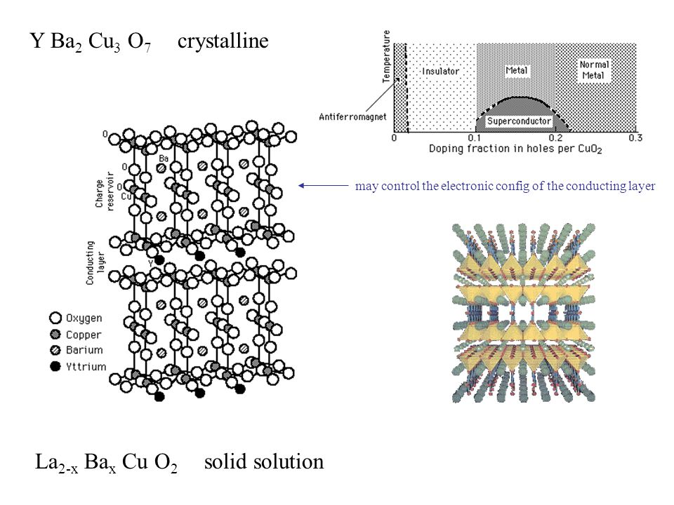 Y Ba 2 Cu 3 O 7 crystalline La 2-x Ba x Cu O 2 solid solution may control the electronic config of the conducting layer