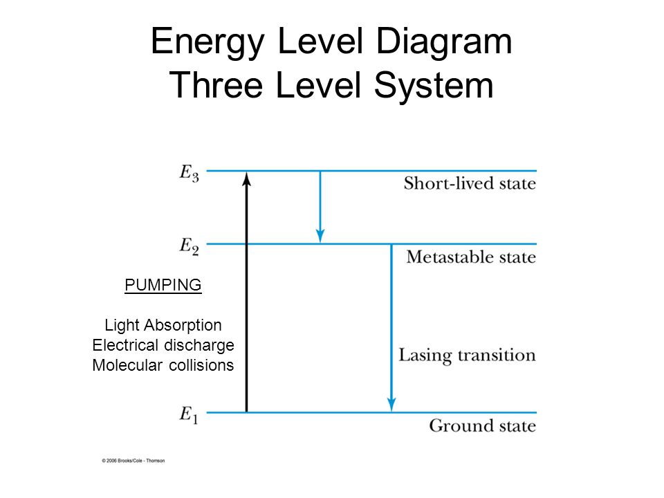 Energy Level Diagram Three Level System PUMPING Light Absorption Electrical discharge Molecular collisions