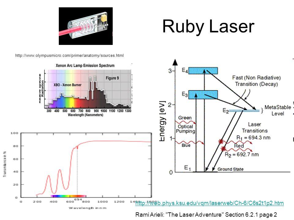 Ruby Laser http://web.phys.ksu.edu/vqm/laserweb/Ch-6/C6s2t1p2.htm Rami Arieli: