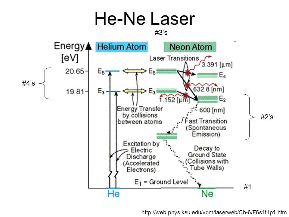 He-Ne Laser #4's #2's #3's #1 http://web.phys.ksu.edu/vqm/laserweb/Ch-6/F6s1t1p1.htm