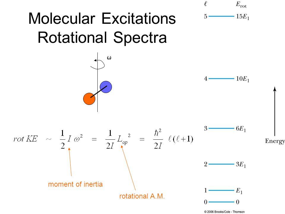 Molecular Excitations Rotational Spectra  rotational A.M. moment of inertia