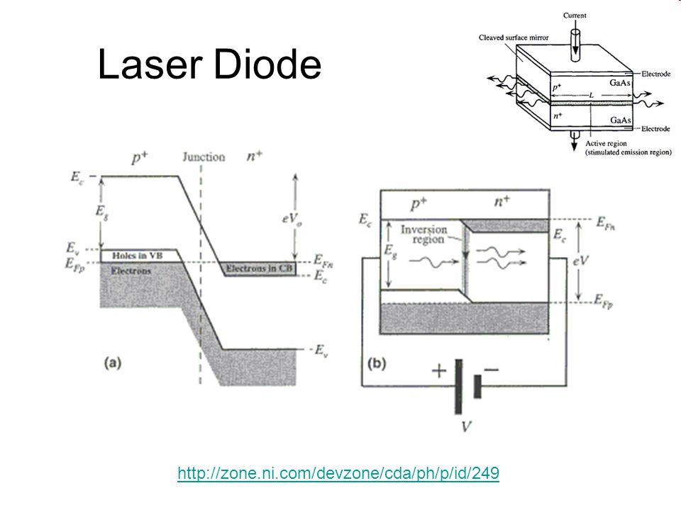 Laser Diode http://zone.ni.com/devzone/cda/ph/p/id/249