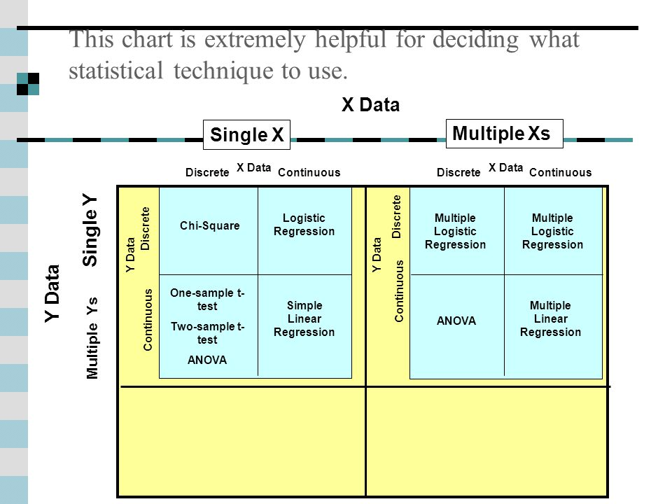 This chart is extremely helpful for deciding what statistical technique to use.