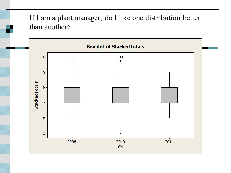 If I am a plant manager, do I like one distribution better than another ?