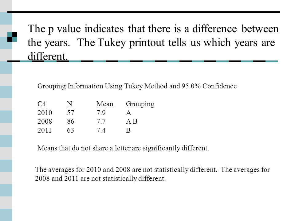 Grouping Information Using Tukey Method and 95.0% Confidence C4 N Mean Grouping 2010 57 7.9 A 2008 86 7.7 A B 2011 63 7.4 B Means that do not share a letter are significantly different.