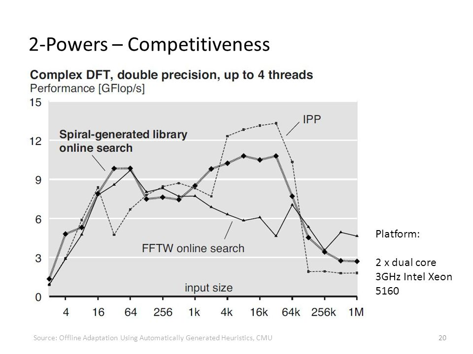 2-Powers – Competitiveness 20 Platform: 2 x dual core 3GHz Intel Xeon 5160 Source: Offline Adaptation Using Automatically Generated Heuristics, CMU
