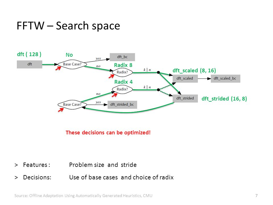 FFTW – Search space 7 dft ( 128 ) These decisions can be optimized.