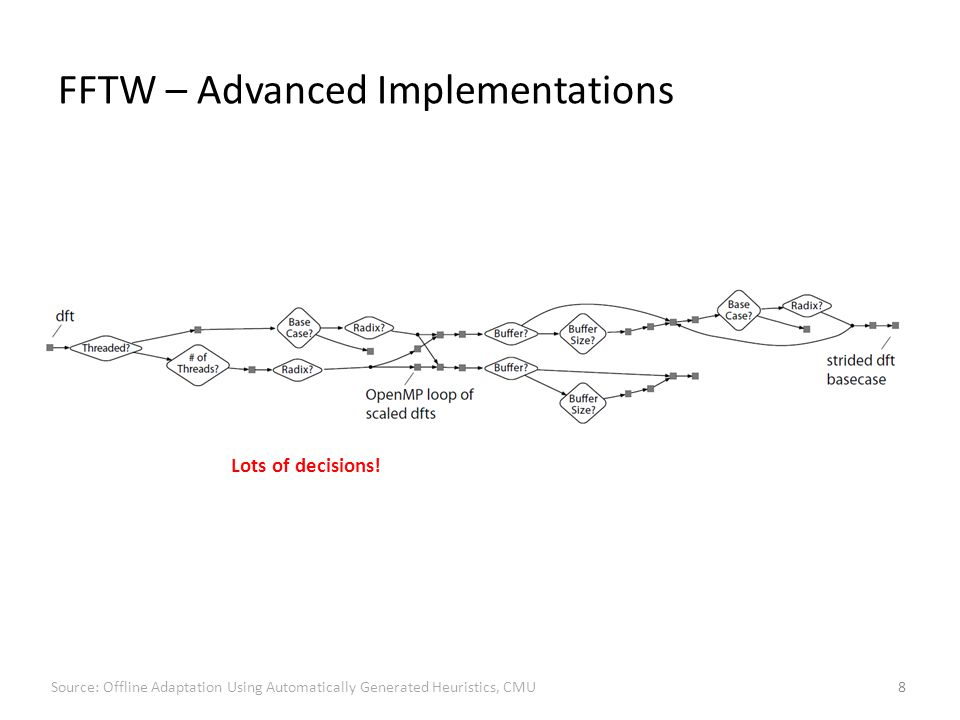 FFTW – Advanced Implementations 8 Lots of decisions.