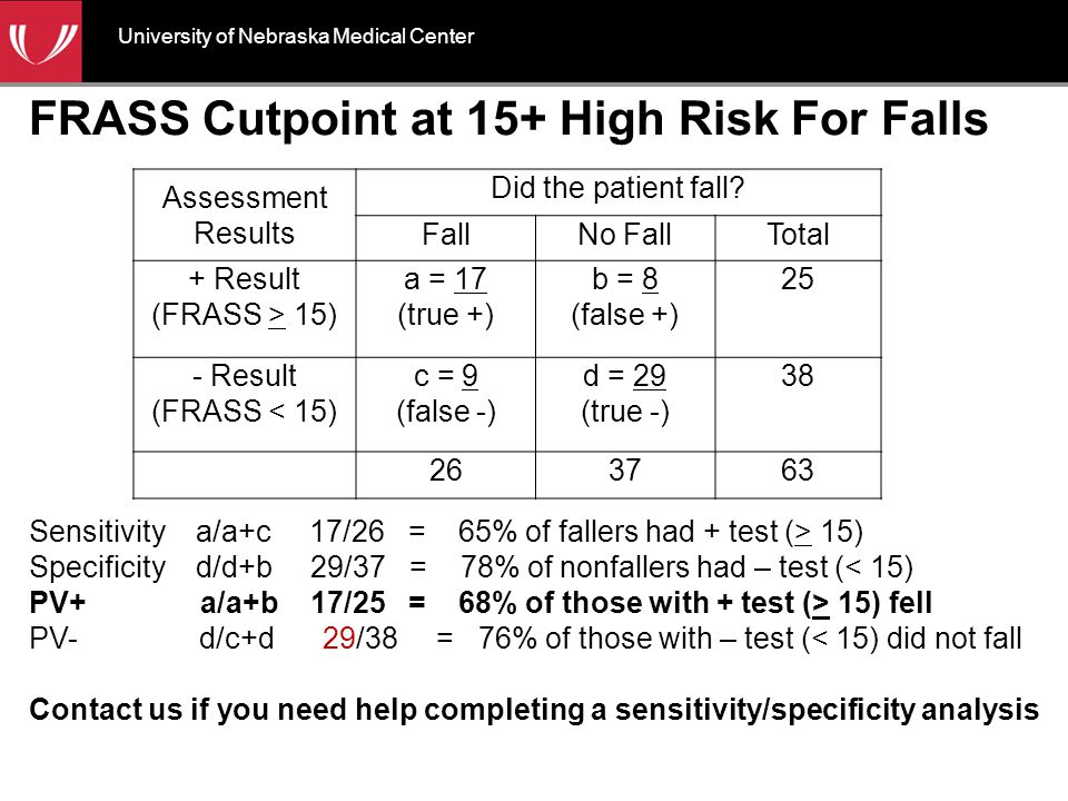 FRASS Cutpoint at 15+ High Risk For Falls Assessment Results Did the patient fall.