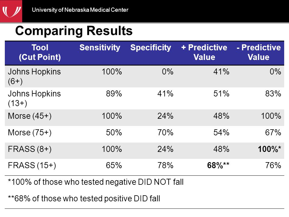 Comparing Results Tool (Cut Point) SensitivitySpecificity+ Predictive Value - Predictive Value Johns Hopkins (6+) 100%0%41%0% Johns Hopkins (13+) 89%41%51%83% Morse (45+)100%24%48%100% Morse (75+)50%70%54%67% FRASS (8+)100%24%48%100%* FRASS (15+)65%78%68%**76% *100% of those who tested negative DID NOT fall **68% of those who tested positive DID fall University of Nebraska Medical Center