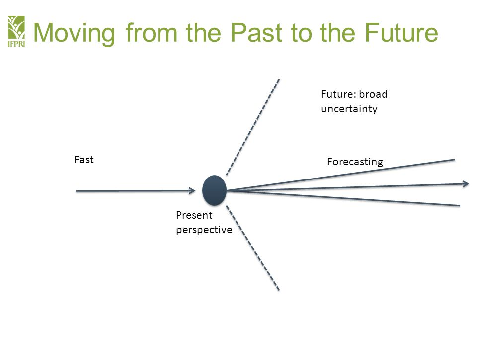Moving from the Past to the Future Future: broad uncertainty Forecasting Past Present perspective