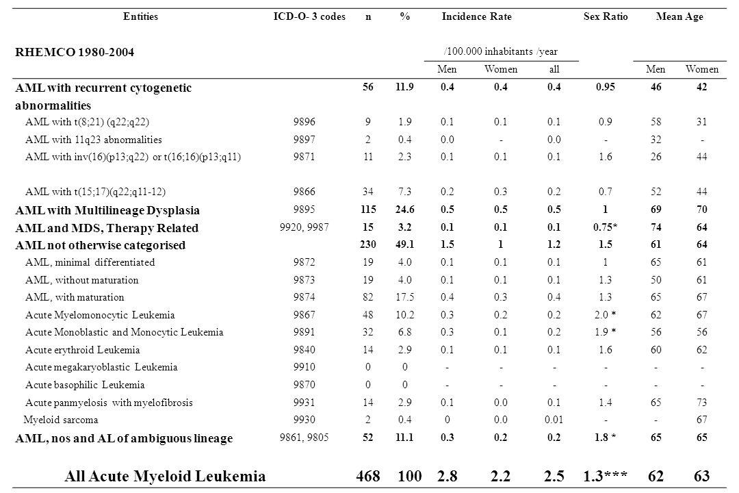 EntitiesICD-O- 3 codesn%Incidence RateSex RatioMean Age RHEMCO 1980-2004 /100.000 inhabitants /year MenWomenallMenWomen AML with recurrent cytogenetic