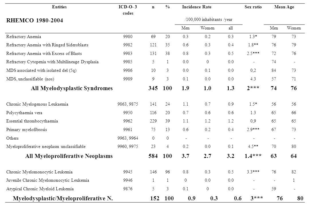 Entities ICD-O- 3 codes n%Incidence RateSex ratioMean Age RHEMCO 1980-2004 /100,000 inhabitants /year MenWomenallMenWomen Refractory Anemia998069200.3