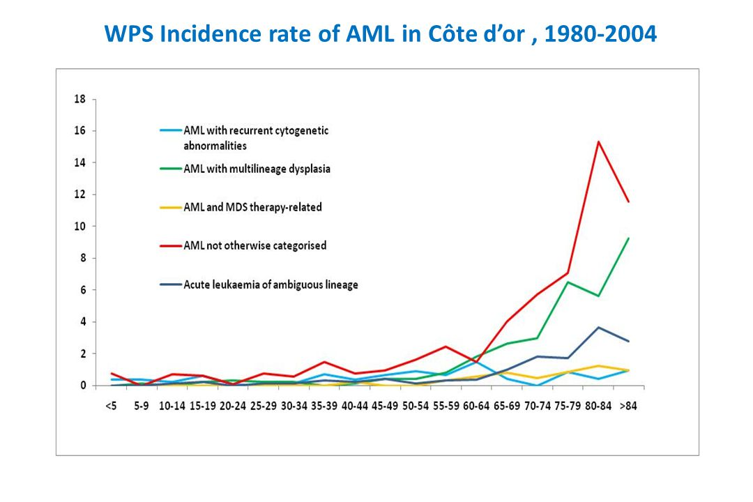 WPS Incidence rate of AML in Côte d'or, 1980-2004