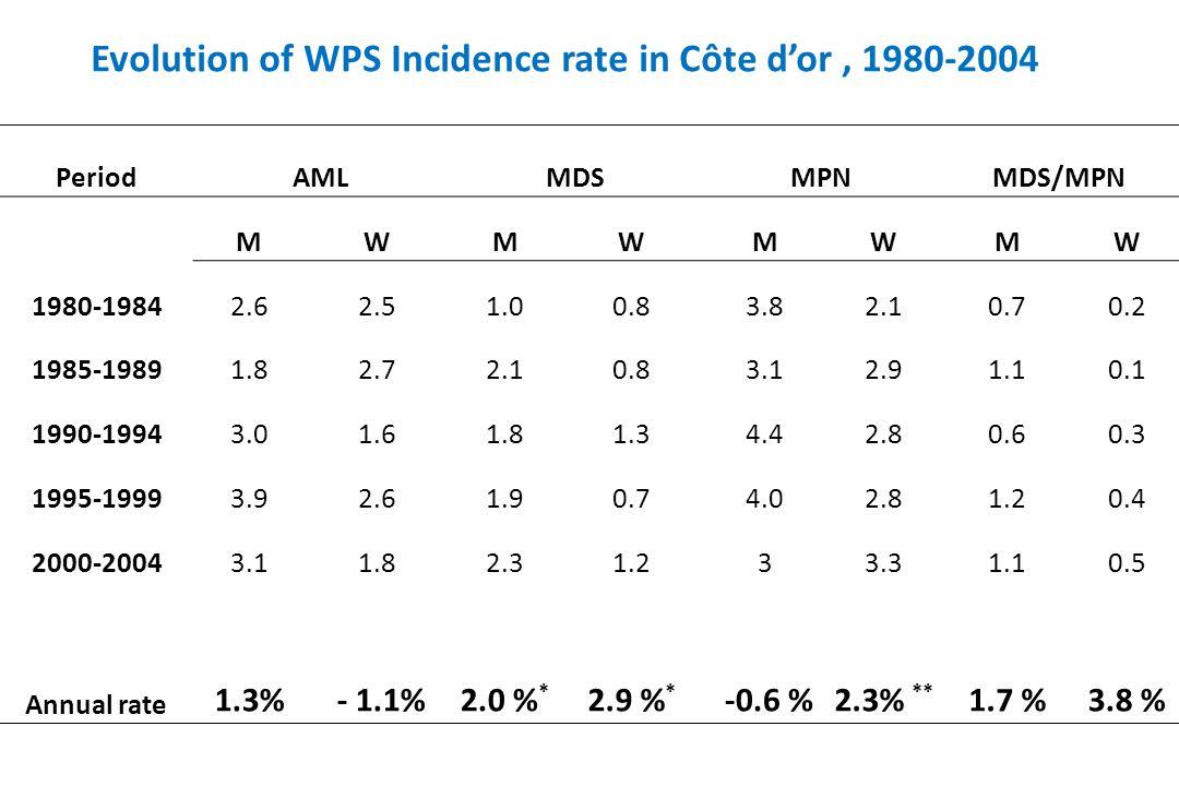PeriodAMLMDSMPNMDS/MPN MWMWMWMW 1980-19842.62.51.00.83.82.10.70.2 1985-19891.82.72.10.83.12.91.10.1 1990-19943.01.61.81.34.42.80.60.3 1995-19993.92.61