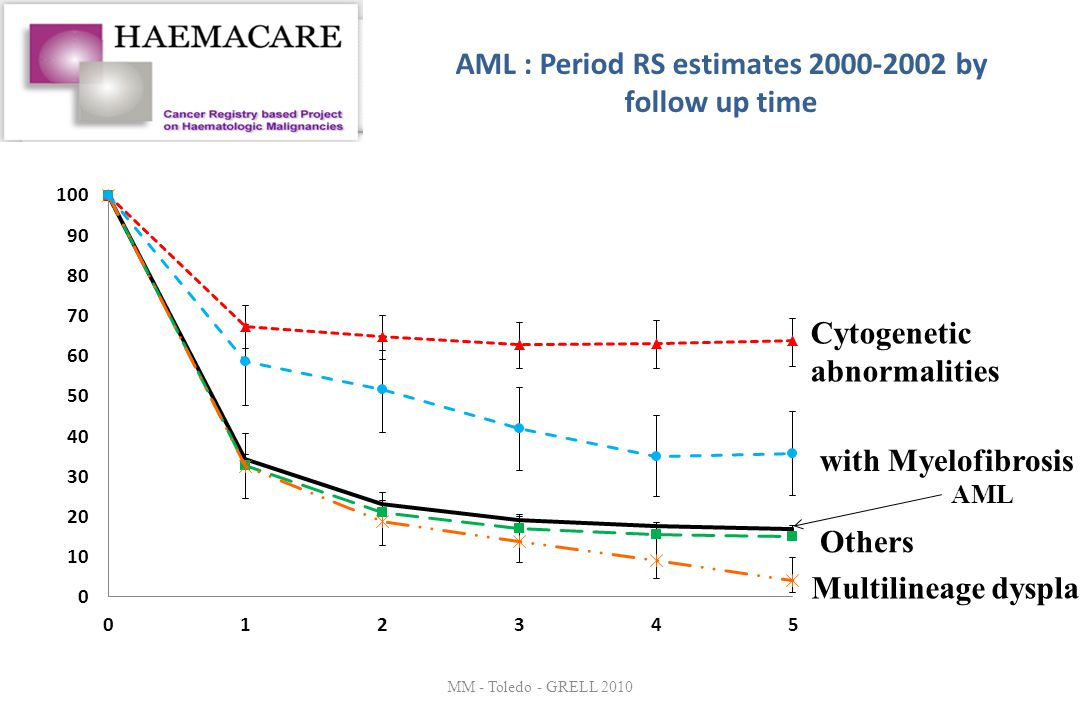 AML : Period RS estimates 2000-2002 by follow up time MM - Toledo - GRELL 2010 AML Multilineage dysplasia Cytogenetic abnormalities Others with Myelof